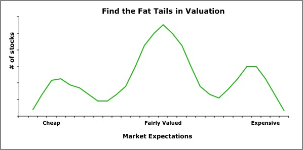 FatTailsValuation