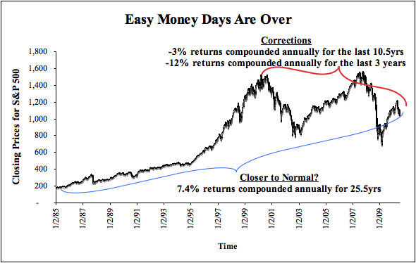 Market Outlook Part 2: The End of the Speculative Movement - New ...
