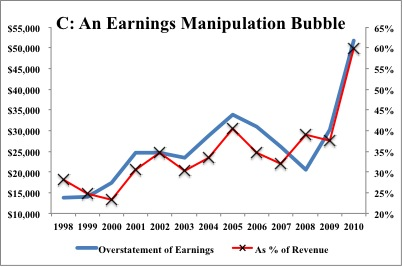 Sell Citigroup Before The Earnings Bubble Pops