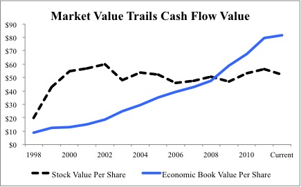 Wal-Mart's Economic book value