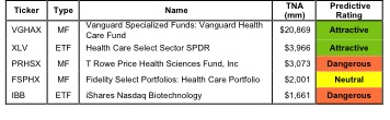 Best and Worst Funds: Health Care Sector