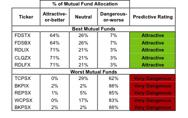 Best & Worst ETFs and Mutual Funds: All-cap Blend
