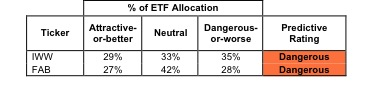 Best & Worst ETFs and Mutual Funds: All-cap Value