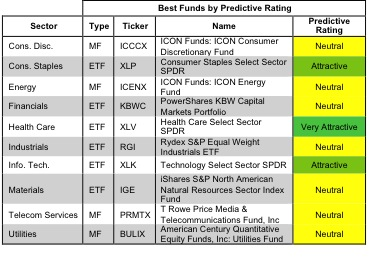 Best & Worst Sector ETFs & Mutual Funds