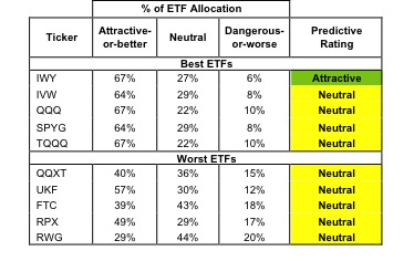 Best & Worst ETFs and Mutual Funds: Large-cap Growth