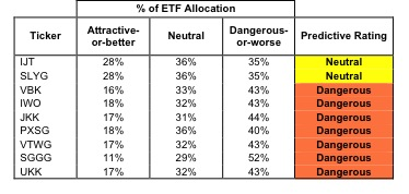 Best & Worst ETFs and Mutual Funds: Small-cap Growth