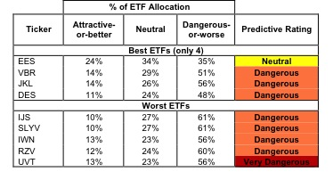 Best & Worst ETFs and Mutual Funds: Small-cap Value