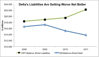 Why is S&P Raising Its Outlook on Delta (DAL)?