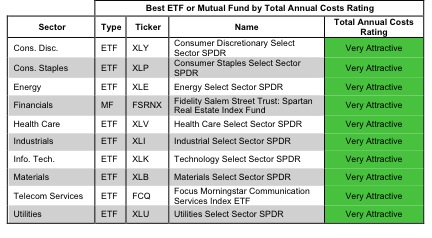 best & worst sector etfs & mutual funds new constructs