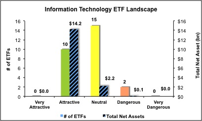 Best amp worst etfs amp mutual funds information technology sector