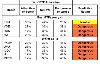 Best & Worst ETFs and Mutual Funds: Mid-cap Value Style