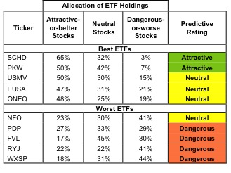 Best & Worst ETFs and Mutual Funds: All Cap Blend Style
