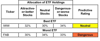 Best & Worst ETFs and Mutual Funds: All-cap Value Style