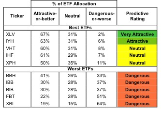 Best & Worst ETFs & Mutual Funds: Health Care Sector