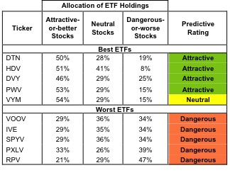 Best & Worst ETFs and Mutual Funds: Large Cap Value Style