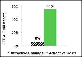 Cheap Funds Dupe Investors – 4Q2012