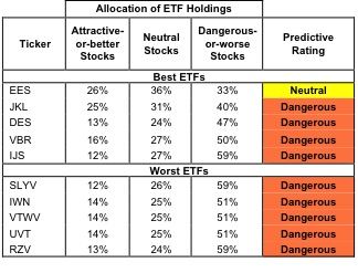 Best & Worst ETFs and Mutual Funds: Small-cap Value Style