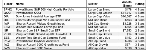 How To Find the Best Style ETFs