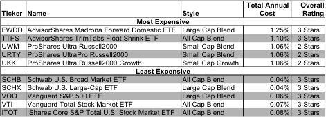 How To Avoid the Worst Style ETFs