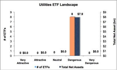 Utilities Graph 1