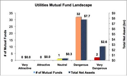 Utilities Graph 2