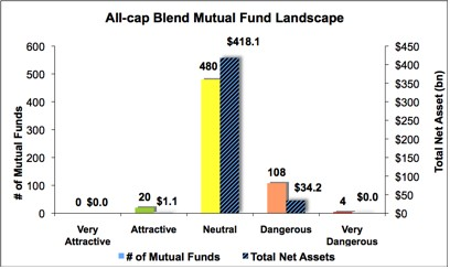 Best & Worst ETFs and Mutual Funds: All-cap Blend Style