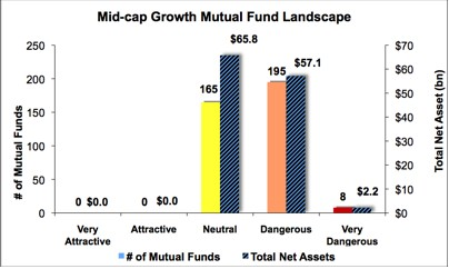 Best & Worst ETFs and Mutual Funds: Mid-cap Growth Style