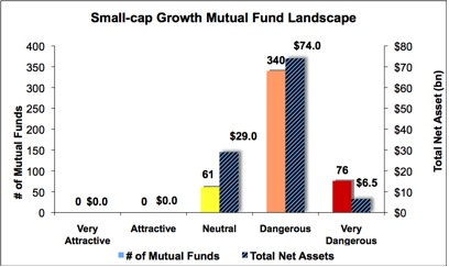 Best & Worst ETFs and Mutual Funds: Small-cap Growth Style