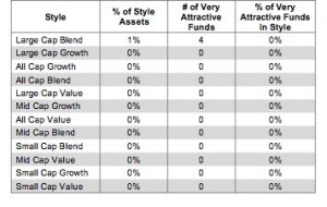 Style Ranking Table 3
