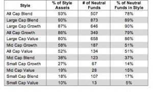Style Ranking Table 5