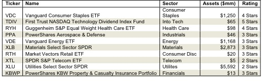 How To Find the Best Sector ETFs