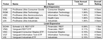 How To Avoid the Worst Sector ETFs