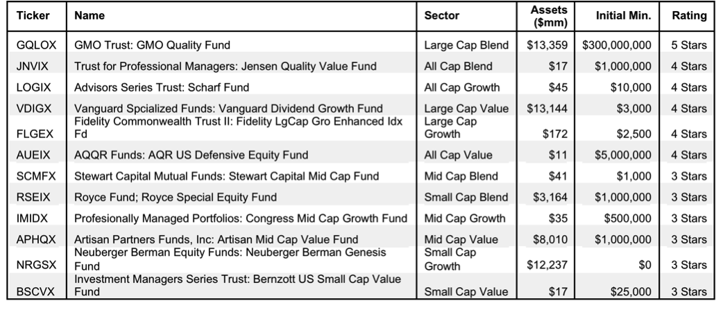 How to Find the Best Style Mutual Funds