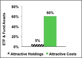 Cheap Funds Dupe Investors – 2Q13