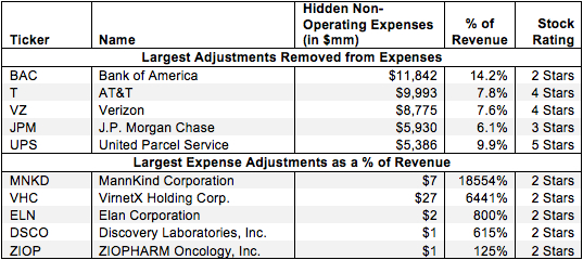 Non-Operating Expenses Hidden in Operating Earnings – NOPAT Adjustment