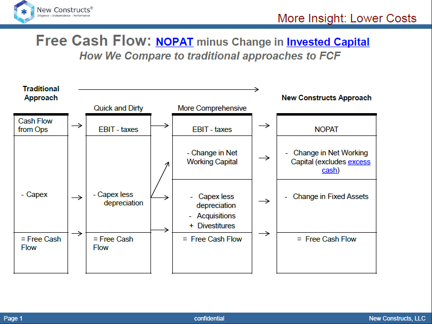 Free Cash Flow (FCF) and FCF Yield