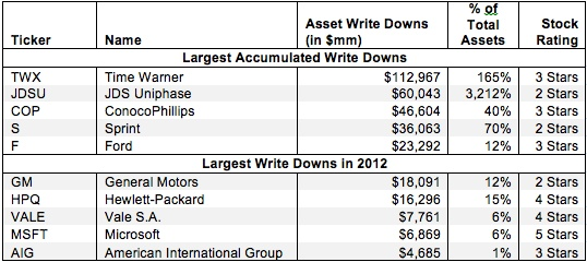 Asset Write-Downs – Invested Capital Adjustment