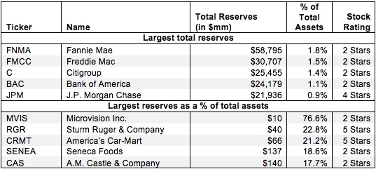 Off-Balance Sheet Reserves – Invested Capital Adjustment