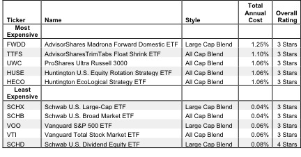 How to Avoid the Worst Style ETFs - New Constructs