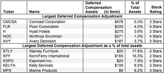 Deferred Compensation Assets – Invested Capital Adjustment