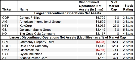 discontinued operations assets