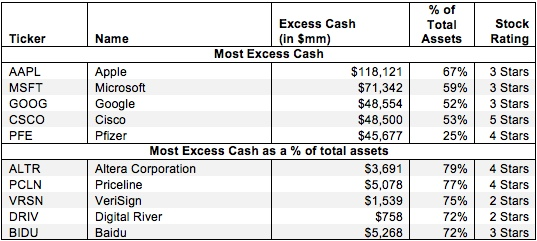 Excess Cash – Invested Capital Adjustment