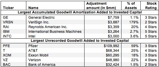 Accumulated Goodwill Amortization and Unrecorded Goodwill – NOPAT Adjustment