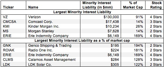 Minority Interests – Valuation Adjustment