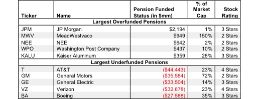 Pension Net Funded Status – Valuation Adjustment