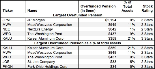 Overfunded Pension Plan Assets – Invested Capital Adjustment