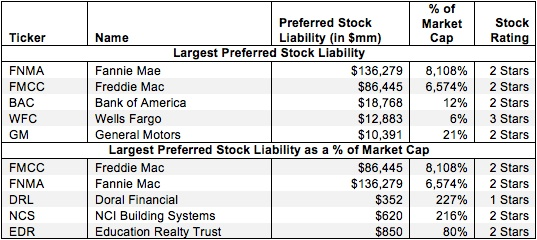 Preferred Stock – Valuation Adjustment