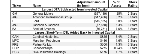 Deferred Tax Assets and Liabilities – Invested Capital Adjustment