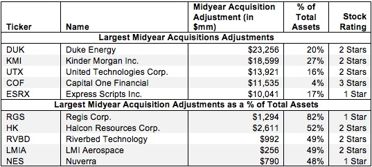 Midyear Acquisitions – Invested Capital Adjustment