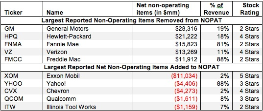 Reported Net Non-Operating Items – NOPAT Adjustment